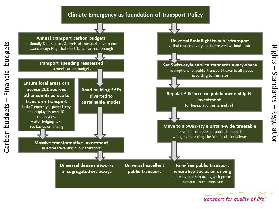 Transport for Climate Emergency logic map image